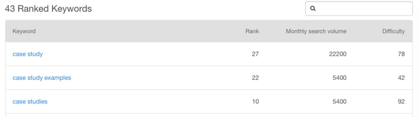 HubSpot Keyword Ranking