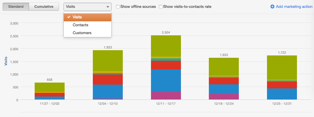 HubSpot Sources Report - Lifecycle Stage
