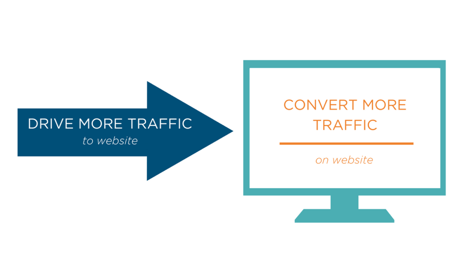 Drive and Convert More Traffic