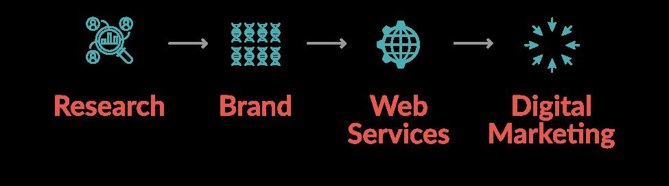 Research Brand Web Marketing
