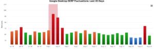 Google Desktop Fluctuations