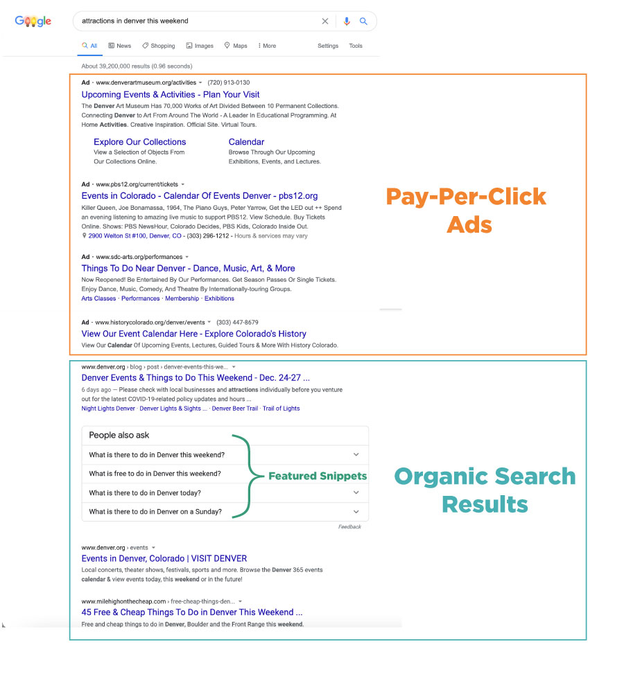 Example of a SERP (search engine results page) and the types of results you get labelled by category