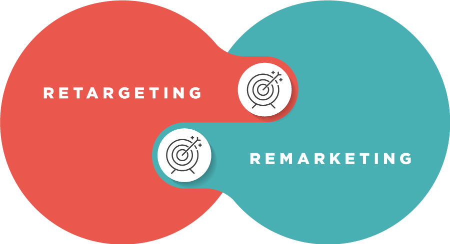Graphic of the overlap between retargeting and remarketing