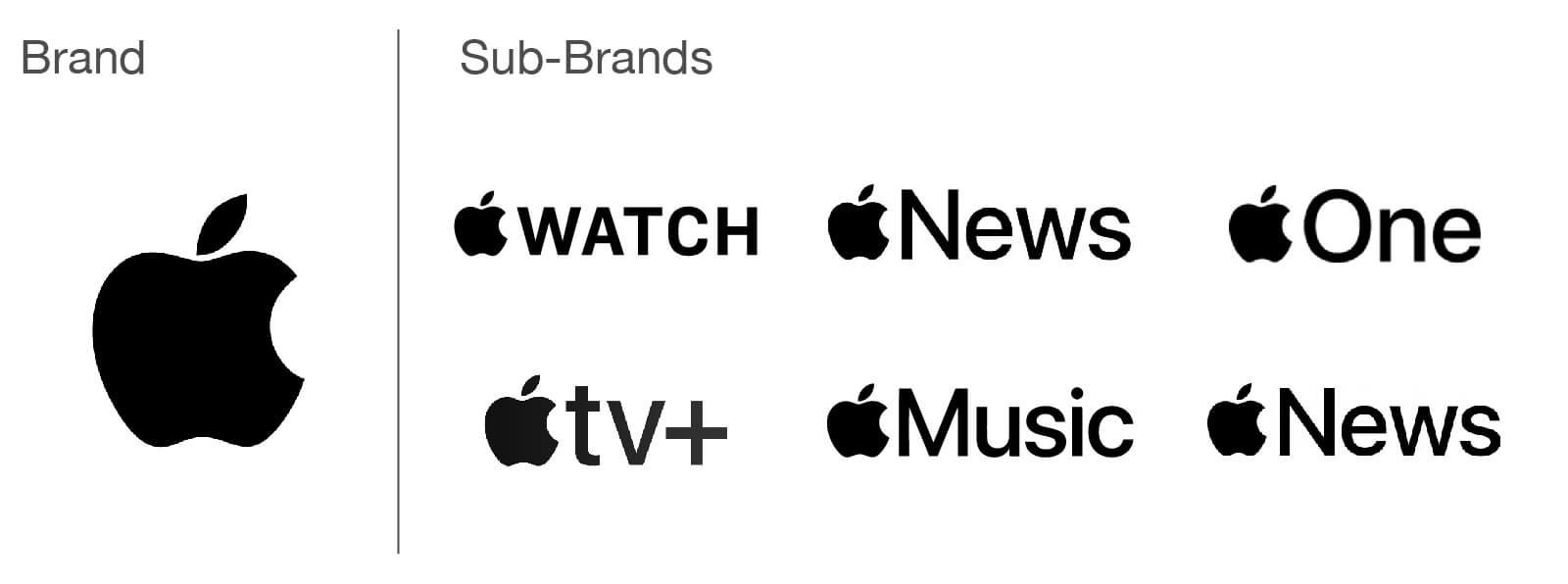 Apple sub brand logos