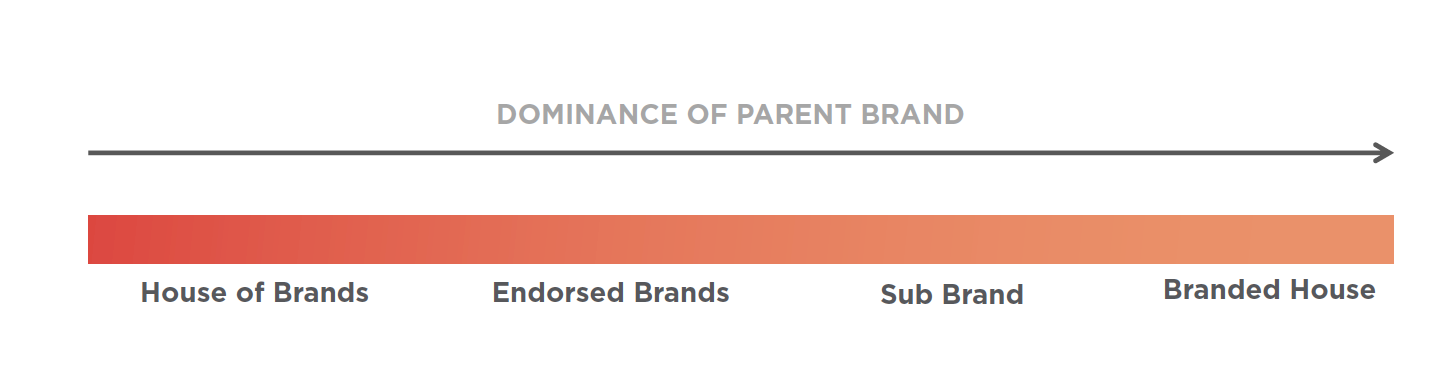 Spectrum showing dominance of parent brand in brand architecture