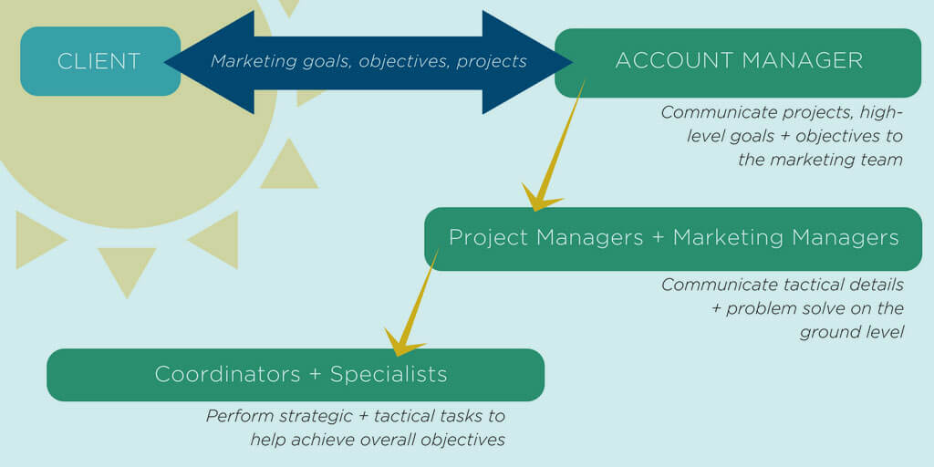 Diagram of how an agency is structured