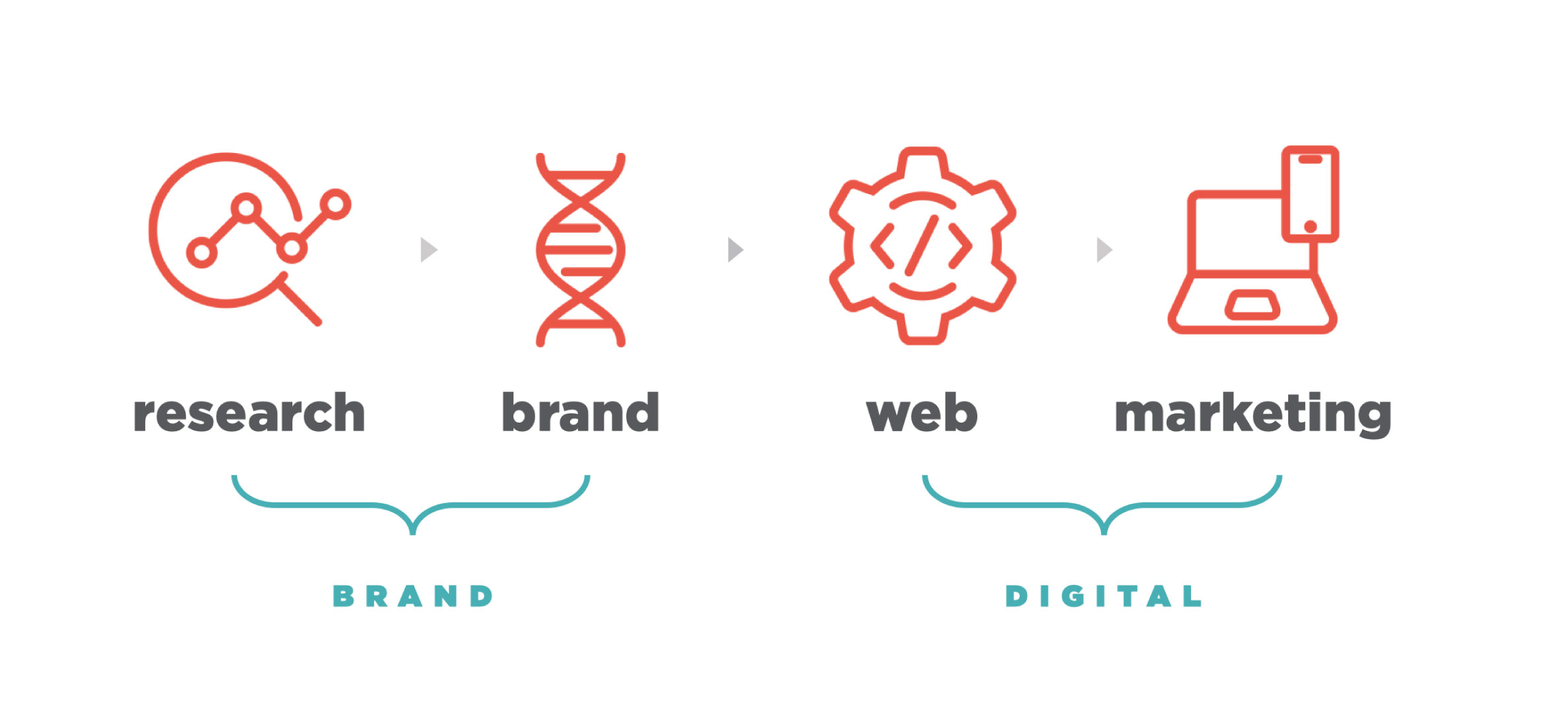 Magneti's four phases of work: Research | Brand | Web | Digital Marketing